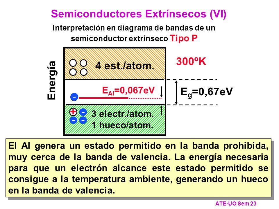Energía E g =0,67eV 4 electr./atom.0 huecos/atom.