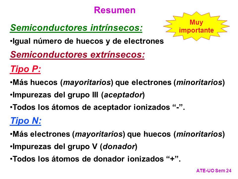 Semiconductores intrínsecos: Igual número de huecos y de electrones Semiconductores extrínsecos: Tipo P: Más huecos (mayoritarios) que electrones (minoritarios) Impurezas del grupo III (aceptador) Todos los átomos de aceptador ionizados -.
