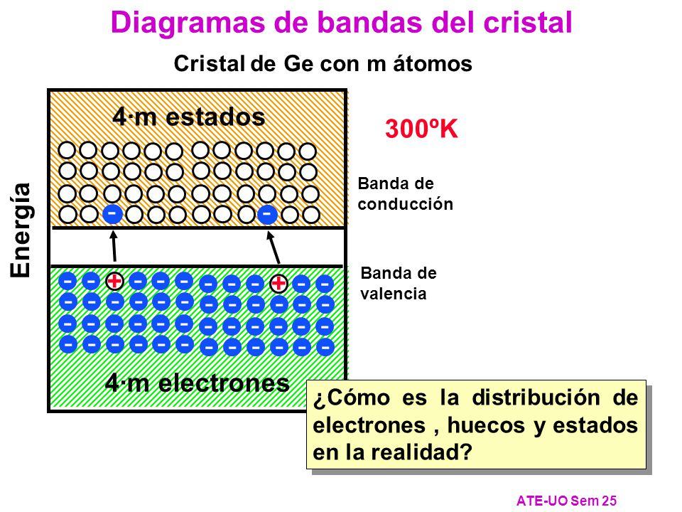 Diagramas de bandas del cristal ATE-UO Sem 25 Cristal de Ge con m átomos Banda de conducción Banda de valencia 4·m electrones 4·m estados Energía - - - - - - - - - - - - - - - - - - - - - - - - - - - - - - - - - - - - - - - - - - - - - - - - 0ºK - 300ºK - + + ¿Cómo es la distribución de electrones, huecos y estados en la realidad?