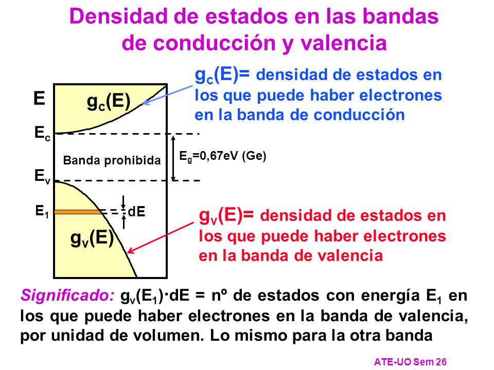 E g =0,67eV (Ge) Banda prohibida g v (E) g c (E) E EcEc EvEv Densidad de estados en las bandas de conducción y valencia ATE-UO Sem 26 E1E1 dE Significado: g v (E 1 ) · dE = nº de estados con energía E 1 en los que puede haber electrones en la banda de valencia, por unidad de volumen.