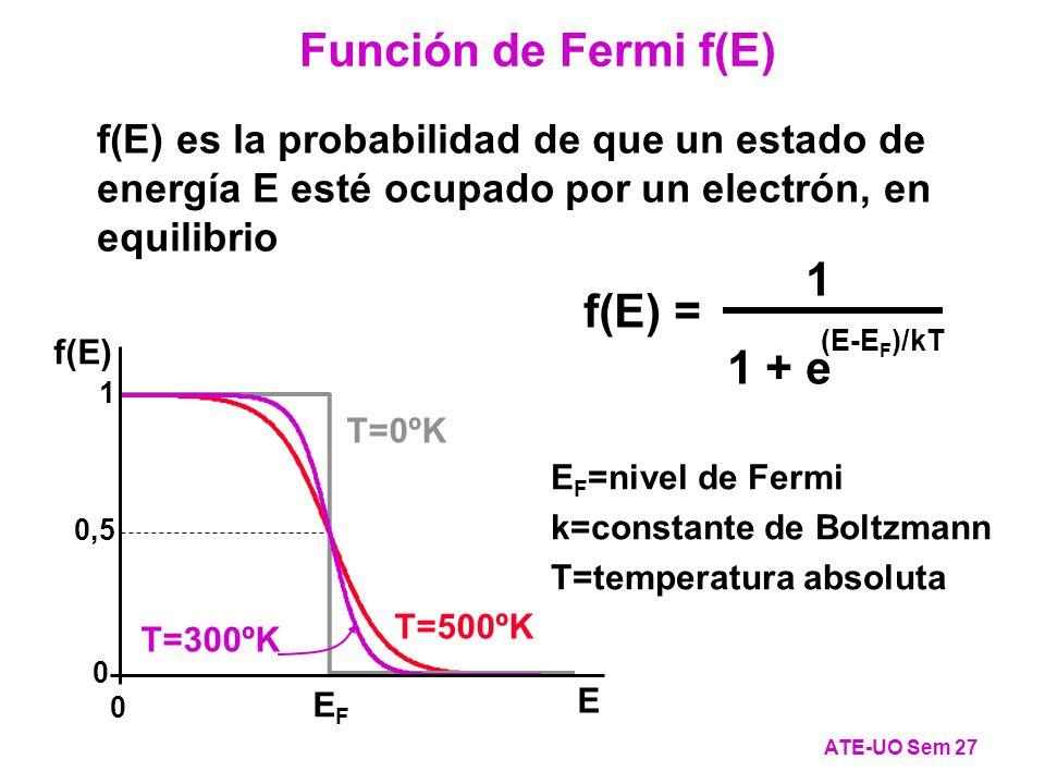 T=500ºK T=0ºK T=300ºK f(E) es la probabilidad de que un estado de energía E esté ocupado por un electrón, en equilibrio 1 + e (E-E F )/kT f(E) = 1 Función de Fermi f(E) ATE-UO Sem 27 E F =nivel de Fermi k=constante de Boltzmann T=temperatura absoluta 0 0,50,5 1 0 f(E) EFEF E