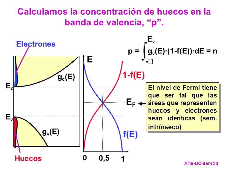 EcEc EvEv Estados posibles g c (E) g v (E) 1-f(E) Huecos Electrones E 1 0,5 0 EFEF f(E) El nivel de Fermi tiene que ser tal que las áreas que representan huecos y electrones sean idénticas (sem.