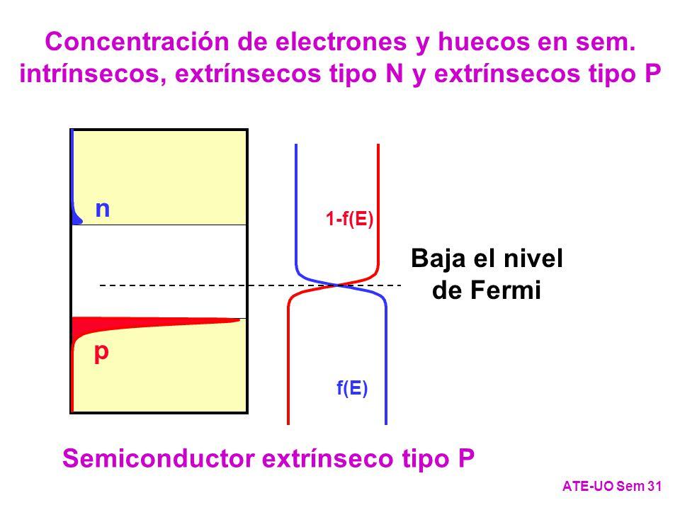 f(E) 1-f(E) Semiconductor intrínseco n p f(E) 1-f(E) Semiconductor extrínseco tipo N p n Sube el nivel de Fermi f(E) 1-f(E) n p Semiconductor extrínseco tipo P Baja el nivel de Fermi ATE-UO Sem 31 Concentración de electrones y huecos en sem.