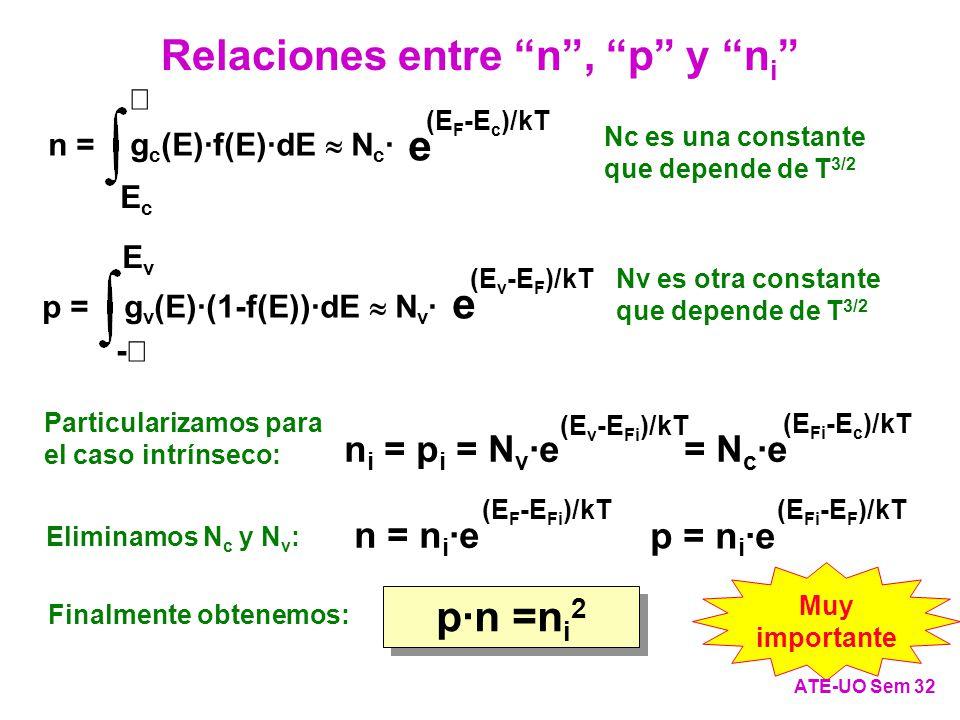 n = g c (E)·f(E)·dE N c · EcEc e (E F -E c )/kT - p = g v (E)·(1-f(E))·dE N v · EvEv e (E v -E F )/kT n i = p i = N v ·e = N c ·e (E Fi -E c )/kT (E v -E Fi )/kT n = n i ·e (E F -E Fi )/kT (E Fi -E F )/kT p = n i ·e Nc es una constante que depende de T 3/2 Nv es otra constante que depende de T 3/2 Particularizamos para el caso intrínseco: Eliminamos N c y N v : p·n =n i 2 Finalmente obtenemos: Muy importante ATE-UO Sem 32 Relaciones entre n, p y n i
