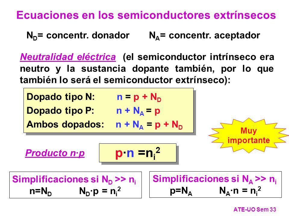 Neutralidad eléctrica (el semiconductor intrínseco era neutro y la sustancia dopante también, por lo que también lo será el semiconductor extrínseco): Dopado tipo N: n = p + N D Dopado tipo P: n + N A = p Ambos dopados: n + N A = p + N D Dopado tipo N: n = p + N D Dopado tipo P: n + N A = p Ambos dopados: n + N A = p + N D Producto n·p p·n =n i 2 Simplificaciones si N D >> n i n=N D N D ·p = n i 2 Simplificaciones si N A >> n i p=N A N A ·n = n i 2 Ecuaciones en los semiconductores extrínsecos ATE-UO Sem 33 N D = concentr.