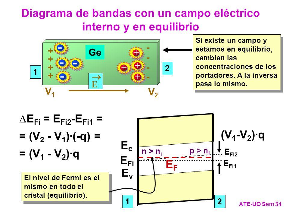 Ge 1 2 ATE-UO Sem 34 Diagrama de bandas con un campo eléctrico interno y en equilibrio + + -------- V1V1 V2V2 E Fi = E Fi2 -E Fi1 = = (V 2 - V 1 )·(-q) = = (V 1 - V 2 )·q EvEv E Fi EcEc 12 EvEv EcEc E Fi2 (V 1 -V 2 )·q E Fi1 Si existe un campo y estamos en equilibrio, cambian las concentraciones de los portadores.