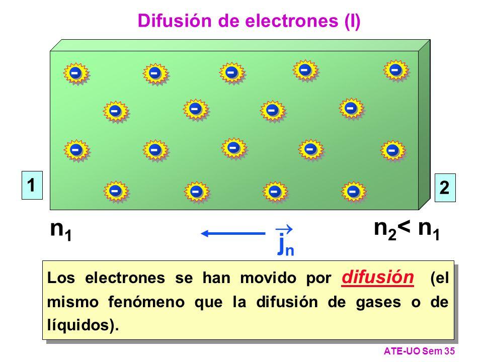 - - - - - - - - - - - - - - - - - - Los electrones se han movido por difusión (el mismo fenómeno que la difusión de gases o de líquidos).