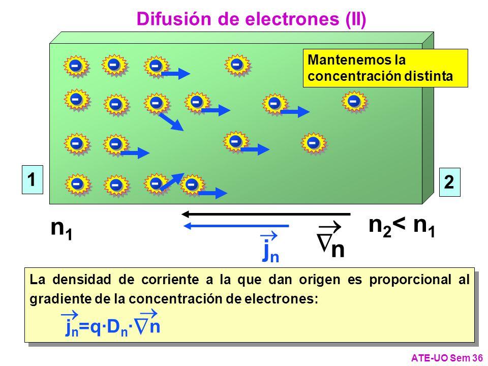 - - - - - - - - - - - - - - - - - - 1 2 n1n1 jnjn Difusión de electrones (II) ATE-UO Sem 36 n La densidad de corriente a la que dan origen es proporcional al gradiente de la concentración de electrones: j n =q·D n · n La densidad de corriente a la que dan origen es proporcional al gradiente de la concentración de electrones: j n =q·D n · n Mantenemos la concentración distinta