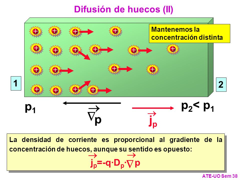 jpjp Difusión de huecos (II) ATE-UO Sem 38 p 1 2 p1p1 p 2 < p 1 + + + + + + + + + + + + + + + + + + Mantenemos la concentración distinta La densidad de corriente es proporcional al gradiente de la concentración de huecos, aunque su sentido es opuesto: j p =-q·D p · p La densidad de corriente es proporcional al gradiente de la concentración de huecos, aunque su sentido es opuesto: j p =-q·D p · p