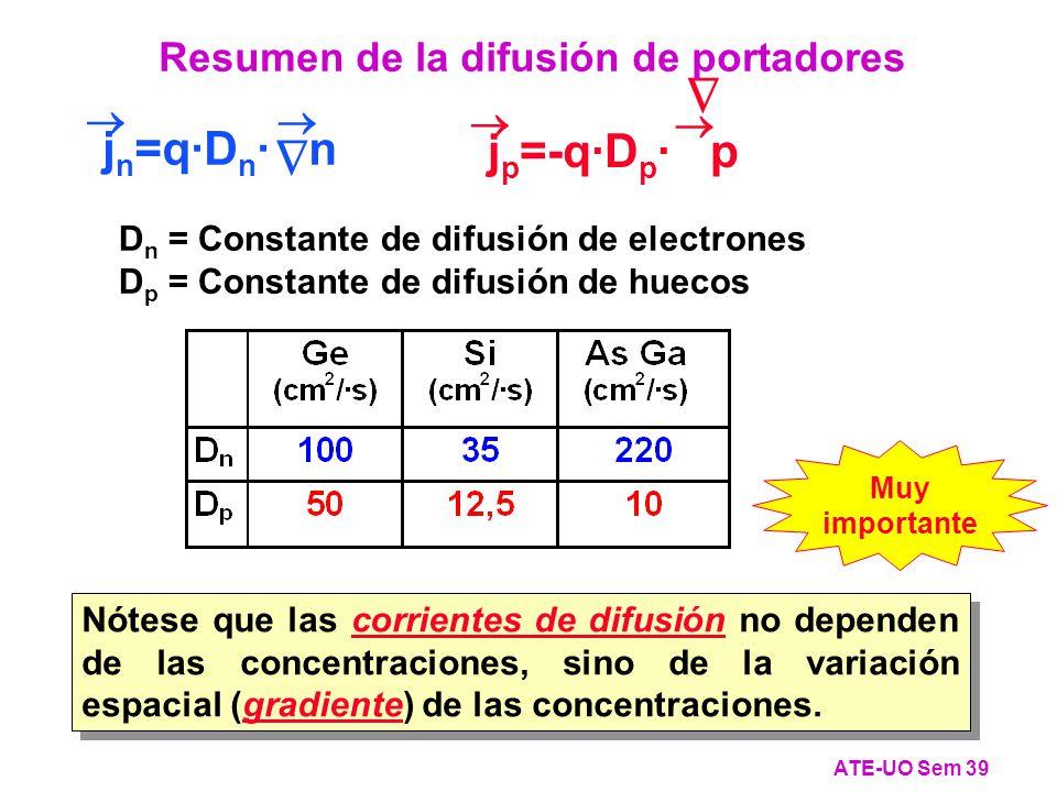 D n = Constante de difusión de electrones D p = Constante de difusión de huecos j n =q·D n · n j p =-q·D p · p Nótese que las corrientes de difusión no dependen de las concentraciones, sino de la variación espacial (gradiente) de las concentraciones.