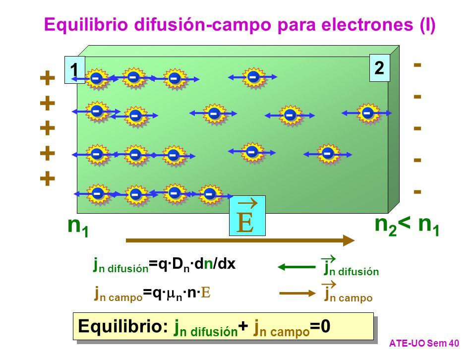 Equilibrio: j n difusión + j n campo =0 Equilibrio difusión-campo para electrones (I) ATE-UO Sem 40 - - - - - - - - - - - - - - - - - - 1 2 n1n1 n 2 < n 1 + + + + + ---------- j n difusión j n difusión =q·D n ·dn/dx j n campo j n campo =q· n ·n·