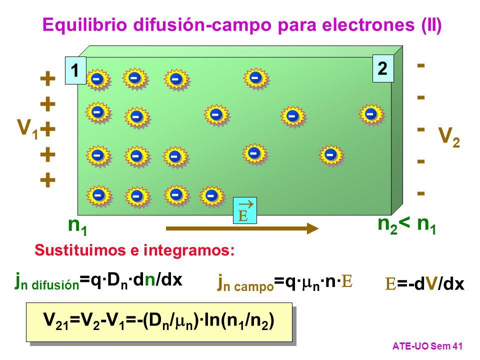 Equilibrio difusión-campo para electrones (II) ATE-UO Sem 41 j n difusión =q·D n ·dn/dx j n campo =q· n ·n· =-dV/dx Sustituimos e integramos: V 21 =V 2 -V 1 =-(D n / n )·ln(n 1 /n 2 ) - - - - - - - - - - - - - - - - - - 1 2 n1n1 n 2 < n 1 + + + + + ---------- V1V1 V2V2