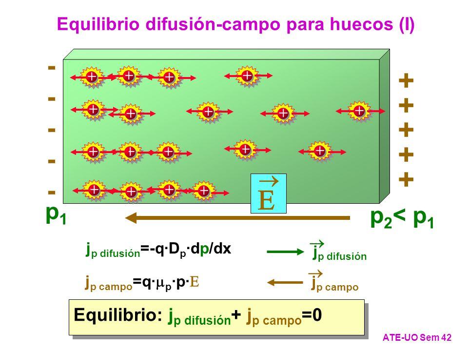 + + + + + + + + + + + + + + + + + + p 2 < p 1 p1p1 Equilibrio: j p difusión + j p campo =0 Equilibrio difusión-campo para huecos (I) ATE-UO Sem 42 + + + + + ---------- j p difusión j p difusión =-q·D p ·dp/dx j p campo j p campo =q· p ·p·