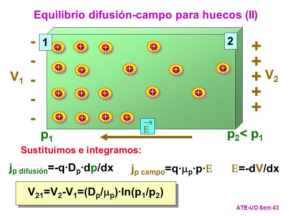 Equilibrio difusión-campo para huecos (II) ATE-UO Sem 43 j p difusión =-q·D p ·dp/dx j p campo =q· p ·p· =-dV/dx Sustituimos e integramos: V 21 =V 2 -V 1 =(D p / p )·ln(p 1 /p 2 ) 2 p1p1 p 2 < p 1 + + + + + ---------- V1V1 V2V2 + + + + + + + + + + + + + + + + + + 1
