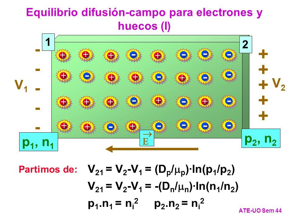 Equilibrio difusión-campo para electrones y huecos (I) ATE-UO Sem 44 1 2 p 1, n 1 p 2, n 2 + + + + + + + + + + + + + + + + + + + + + ---------- V1V1 V2V2 - - - - - - - - - - - - - - - - V 21 = V 2 -V 1 = (D p / p )·ln(p 1 /p 2 ) V 21 = V 2 -V 1 = -(D n / n )·ln(n 1 /n 2 ) p 1.n 1 = n i 2 p 2.n 2 = n i 2 Partimos de: