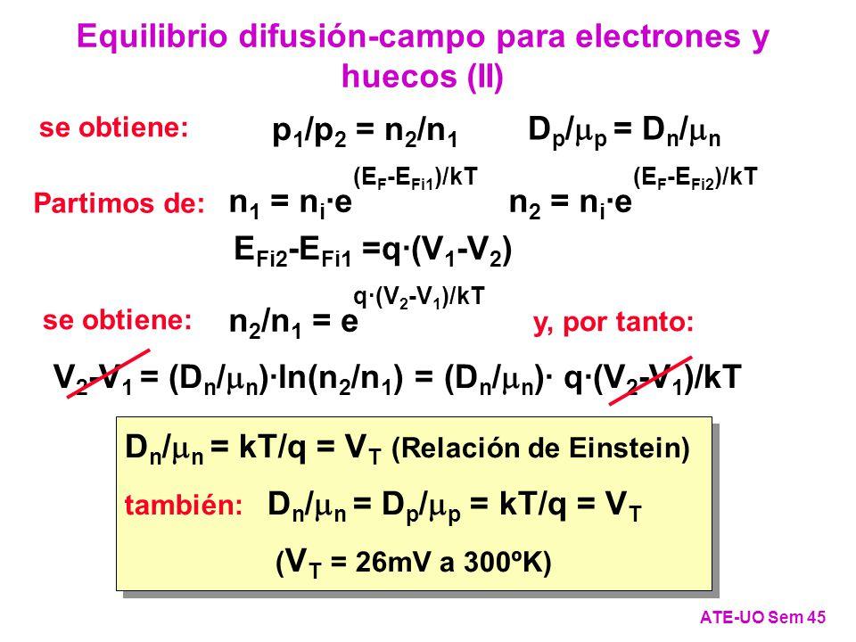 Equilibrio difusión-campo para electrones y huecos (II) ATE-UO Sem 45 Partimos de: se obtiene: p 1 /p 2 = n 2 /n 1 D n / n = kT/q = V T (Relación de Einstein) también: D n / n = D p / p = kT/q = V T ( V T = 26mV a 300ºK) D n / n = kT/q = V T (Relación de Einstein) también: D n / n = D p / p = kT/q = V T ( V T = 26mV a 300ºK) n 1 = n i ·e (E F -E Fi1 )/kT n 2 = n i ·e (E F -E Fi2 )/kT E Fi2 -E Fi1 =q·(V 1 -V 2 ) D p / p = D n / n n 2 /n 1 = e q·(V 2 -V 1 )/kT se obtiene: y, por tanto: V 2 -V 1 = (D n / n )·ln(n 2 /n 1 ) = (D n / n )· q·(V 2 -V 1 )/kT