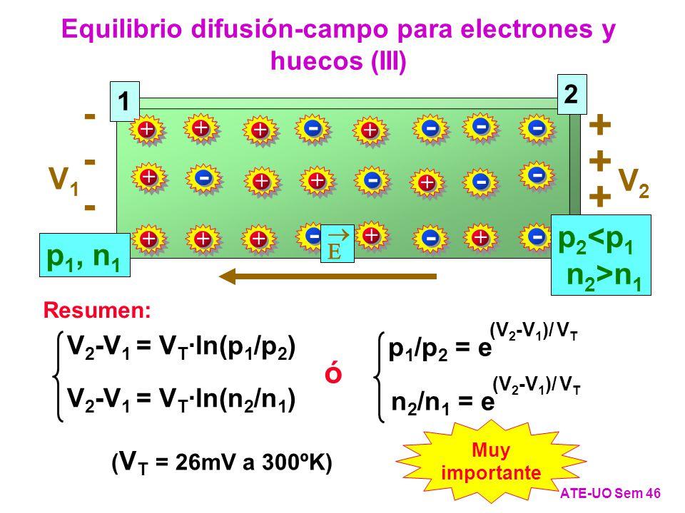 Equilibrio difusión-campo para electrones y huecos (III) ATE-UO Sem 46 Muy importante 1 p 1, n 1 + + ++ + + + + + + + + + - - - - - - - - - - - + + + ------ V1V1 V2V2 2 p 2 <p 1 n 2 >n 1 V 2 -V 1 = V T ·ln(p 1 /p 2 ) V 2 -V 1 = V T ·ln(n 2 /n 1 ) n 2 /n 1 = e (V 2 -V 1 )/ V T p 1 /p 2 = e (V 2 -V 1 )/ V T ó Resumen: ( V T = 26mV a 300ºK)