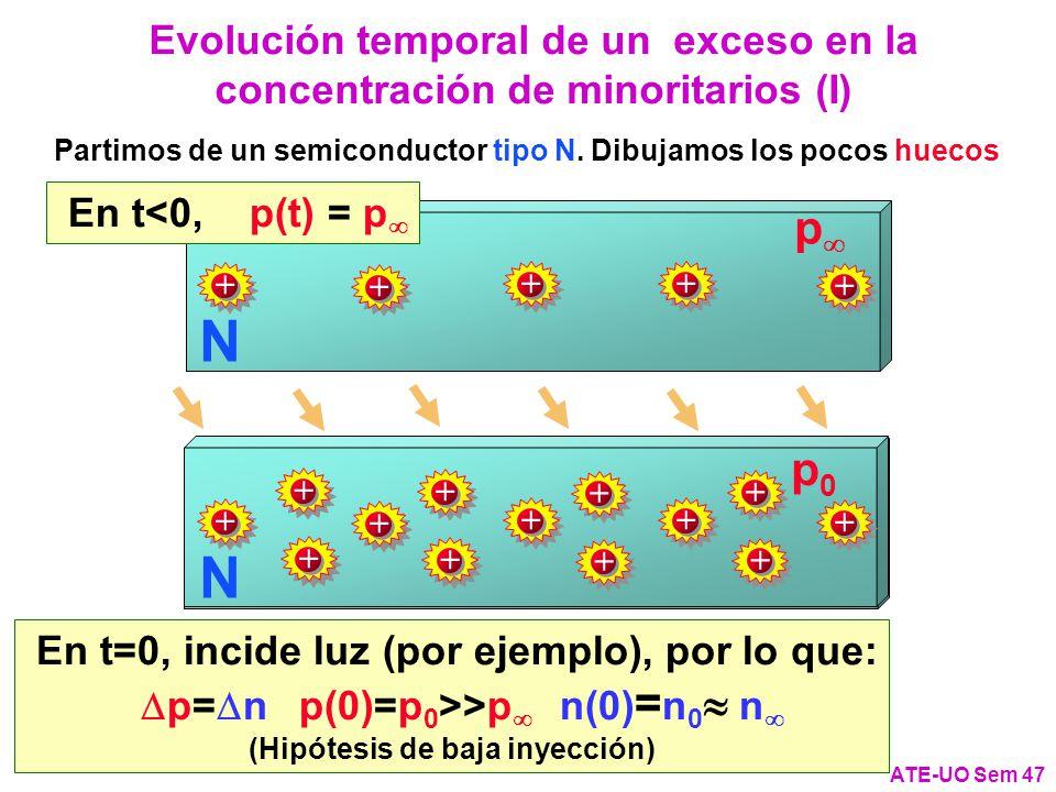 Evolución temporal de un exceso en la concentración de minoritarios (I) ATE-UO Sem 47 Partimos de un semiconductor tipo N.