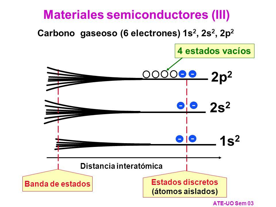 Distancia interatómica Estados discretos (átomos aislados) Carbono gaseoso (6 electrones) 1s 2, 2s 2, 2p 2 Materiales semiconductores (III) ATE-UO Sem 03 - 2s 2 - Banda de estados 2p 2 4 estados vacíos -- 1s 2 - -
