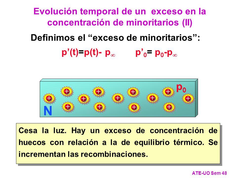 Evolución temporal de un exceso en la concentración de minoritarios (II) ATE-UO Sem 48 N + + ++ + p0p0 + + + + + + + + Definimos el exceso de minoritarios: p(t)=p(t)- p p 0 = p 0 -p Cesa la luz.