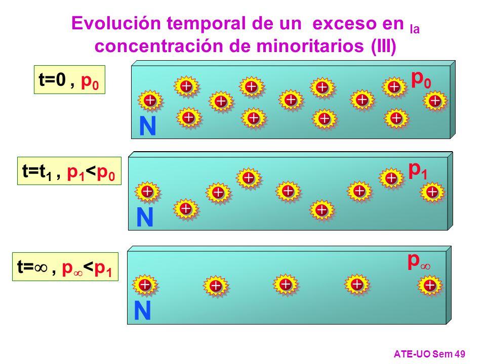 Evolución temporal de un exceso en la concentración de minoritarios (III) ATE-UO Sem 49 t=0, p 0 N + + ++ + p0p0 + + + + + + + + N + + ++ + p0p0 + + + + + + + + t=t 1, p 1 <p 0 N + + ++ + p1p1 + + + + N + + ++ + p1p1 + + + + t=, p <p 1 N + + ++ + p