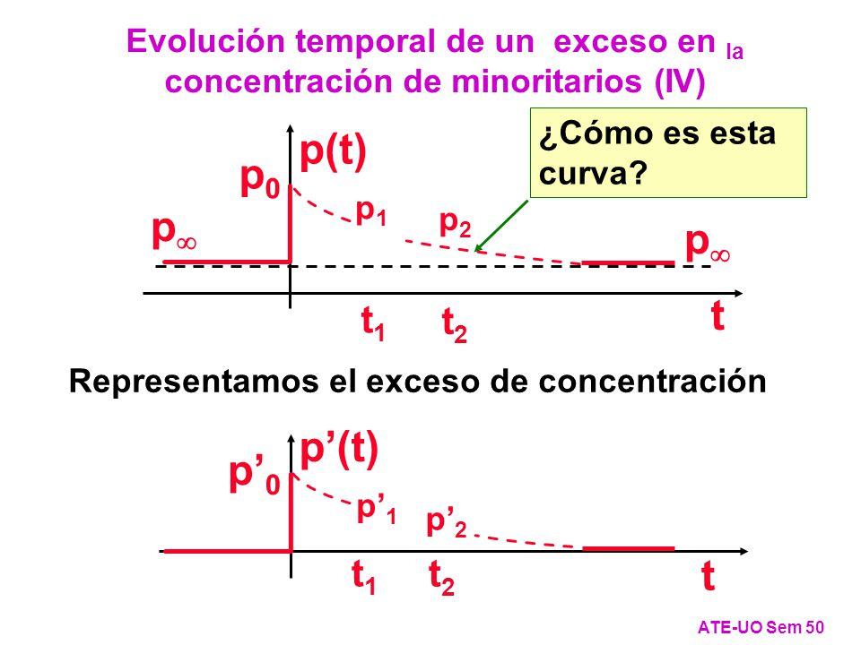 p p(t) p p0p0 t p1p1 p2p2 t1t1 t2t2 ¿Cómo es esta curva.