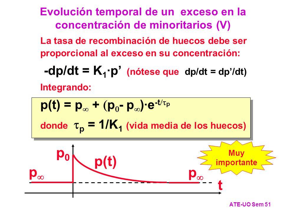 p p p0p0 p(t) t La tasa de recombinación de huecos debe ser proporcional al exceso en su concentración: -dp/dt = K 1 ·p (nótese que dp/dt = dp/dt) Integrando: p(t) = p + p - p )·e -t p donde p = 1/K 1 (vida media de los huecos) Evolución temporal de un exceso en la concentración de minoritarios (V) ATE-UO Sem 51 Muy importante