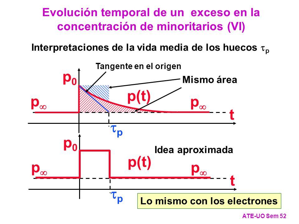 Interpretaciones de la vida media de los huecos p Lo mismo con los electrones Evolución temporal de un exceso en la concentración de minoritarios (VI) ATE-UO Sem 52 p p p0p0 p(t) t p Tangente en el origen Mismo área Idea aproximada p p p0p0 p(t) t p