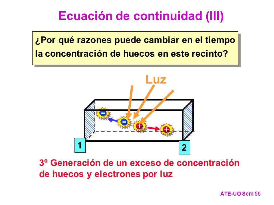 Ecuación de continuidad (III) ATE-UO Sem 55 + - + - 3º Generación de un exceso de concentración de huecos y electrones por luz 1 2 ¿Por qué razones puede cambiar en el tiempo la concentración de huecos en este recinto.