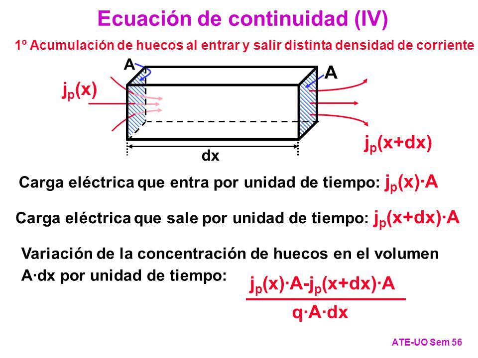 j p (x) A Carga eléctrica que entra por unidad de tiempo: j p (x)·A j p (x+dx) A Carga eléctrica que sale por unidad de tiempo: j p (x+dx)·A Ecuación de continuidad (IV) ATE-UO Sem 56 dx 1º Acumulación de huecos al entrar y salir distinta densidad de corriente q·A·dx j p (x)·A-j p (x+dx)·A Variación de la concentración de huecos en el volumen A·dx por unidad de tiempo: