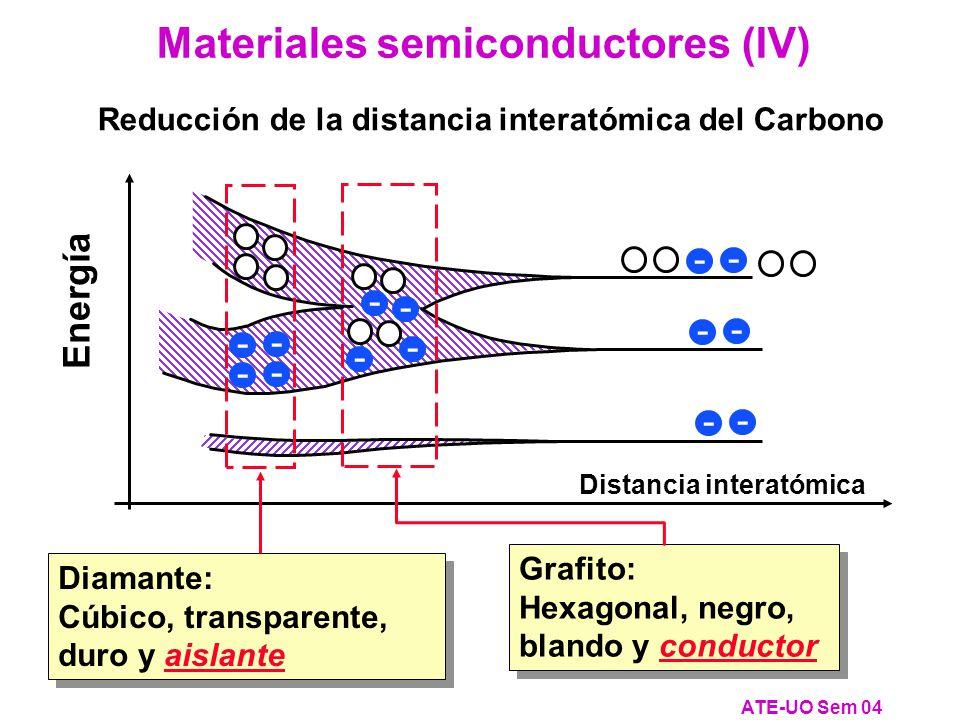 Reducción de la distancia interatómica del Carbono Materiales semiconductores (IV) ATE-UO Sem 04 Distancia interatómica Energía - - - - - - Grafito: Hexagonal, negro, blando y conductor Grafito: Hexagonal, negro, blando y conductor - - - - Diamante: Cúbico, transparente, duro y aislante Diamante: Cúbico, transparente, duro y aislante - - - -