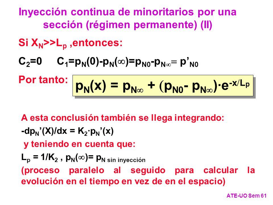 Si X N >>L p,entonces: C 2 =0 C 1 =p N (0)-p N ( )=p N0 -p N p N0 Por tanto: p N (x) = p N + p N0 - p N )·e -x L p A esta conclusión también se llega integrando: -dp N (X)/dx = K 2 ·p N (x) y teniendo en cuenta que: L p = 1/K 2, p N ( )= p N sin inyección (proceso paralelo al seguido para calcular la evolución en el tiempo en vez de en el espacio) Inyección continua de minoritarios por una sección (régimen permanente) (II) ATE-UO Sem 61
