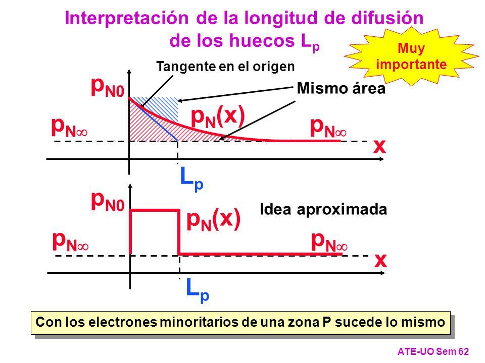 LpLp Tangente en el origen ATE-UO Sem 62 Interpretación de la longitud de difusión de los huecos L p Con los electrones minoritarios de una zona P sucede lo mismo Muy importante p N (x) p N p N0 x Idea aproximada p N p N0 p N (x) x LpLp Mismo área