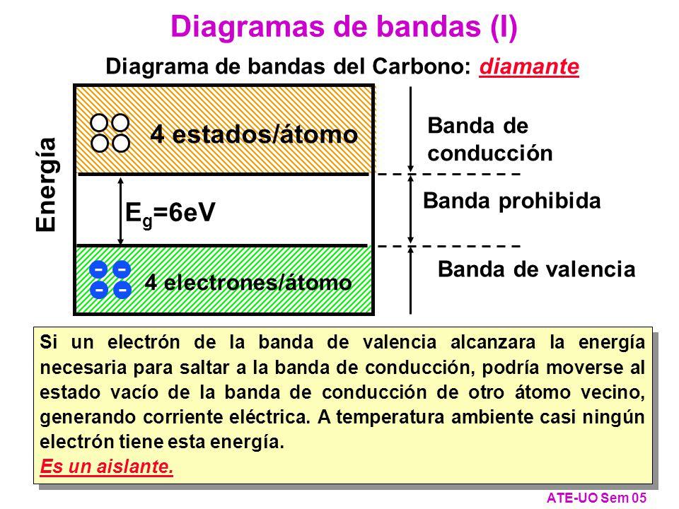 Si un electrón de la banda de valencia alcanzara la energía necesaria para saltar a la banda de conducción, podría moverse al estado vacío de la banda de conducción de otro átomo vecino, generando corriente eléctrica.