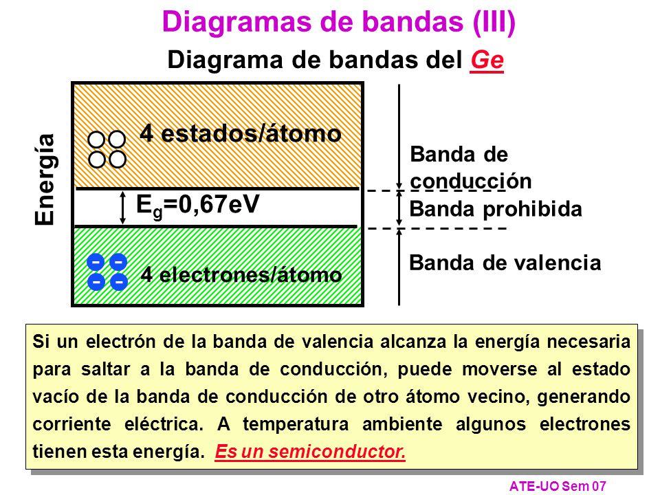Si un electrón de la banda de valencia alcanza la energía necesaria para saltar a la banda de conducción, puede moverse al estado vacío de la banda de conducción de otro átomo vecino, generando corriente eléctrica.