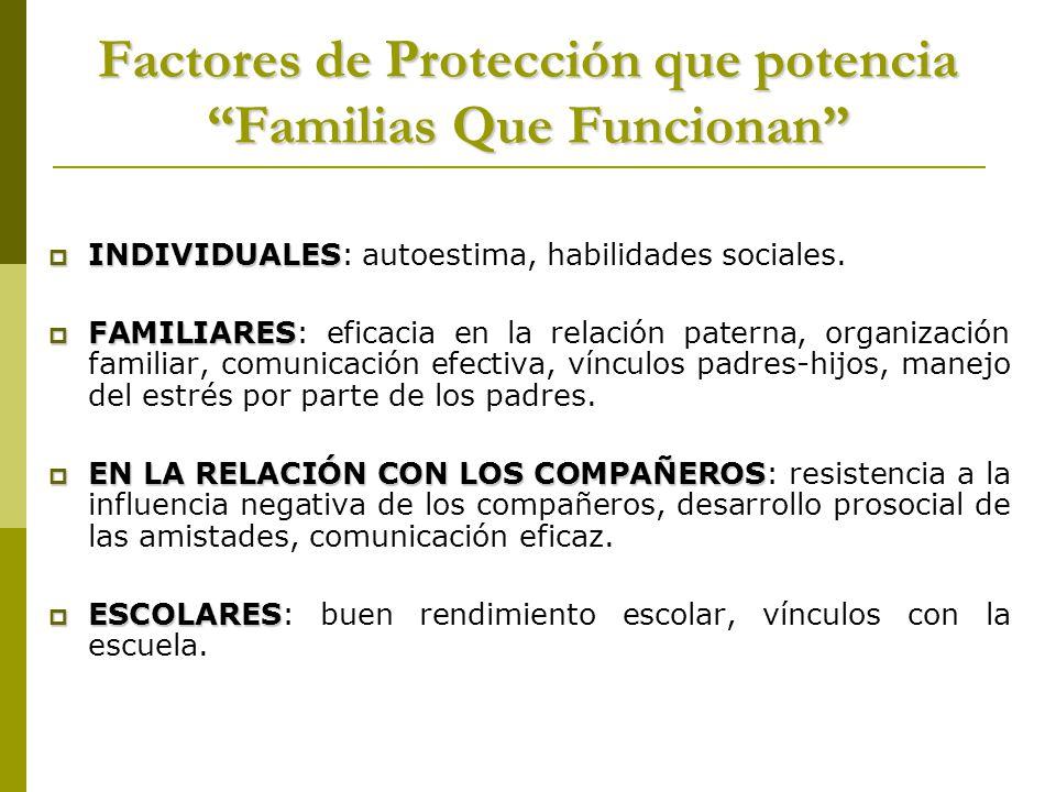 Factores de Protección que potencia Familias Que Funcionan INDIVIDUALES INDIVIDUALES: autoestima, habilidades sociales. FAMILIARES FAMILIARES: eficaci