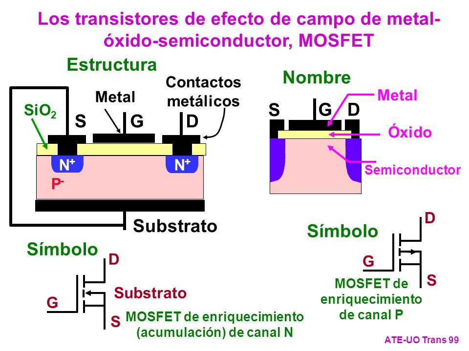 Los transistores de efecto de campo de metal- óxido-semiconductor, MOSFET ATE-UO Trans 99 DSG + P-P- Substrato N+N+ N+N+ SiO 2 Contactos metálicos Met