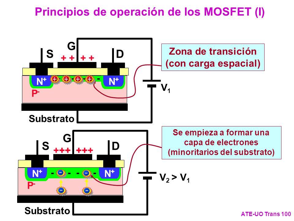 ++ G DS + P-P- Substrato N+N+ N+N+ - - G DS + P-P- Substrato N+N+ N+N+ Principios de operación de los MOSFET (I) ATE-UO Trans 100 V1V1 + + - - Zona de