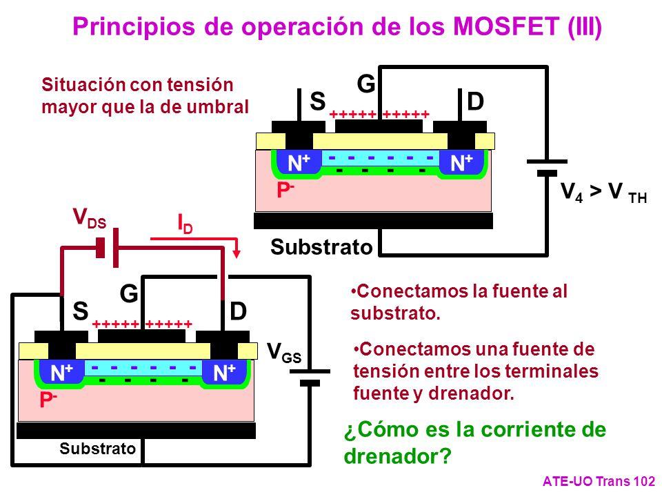 Principios de operación de los MOSFET (III) ATE-UO Trans 102 V 4 > V TH G DS P P-P- Substrato N+N+ N+N+ +++++ - - - - - Situación con tensión mayor qu