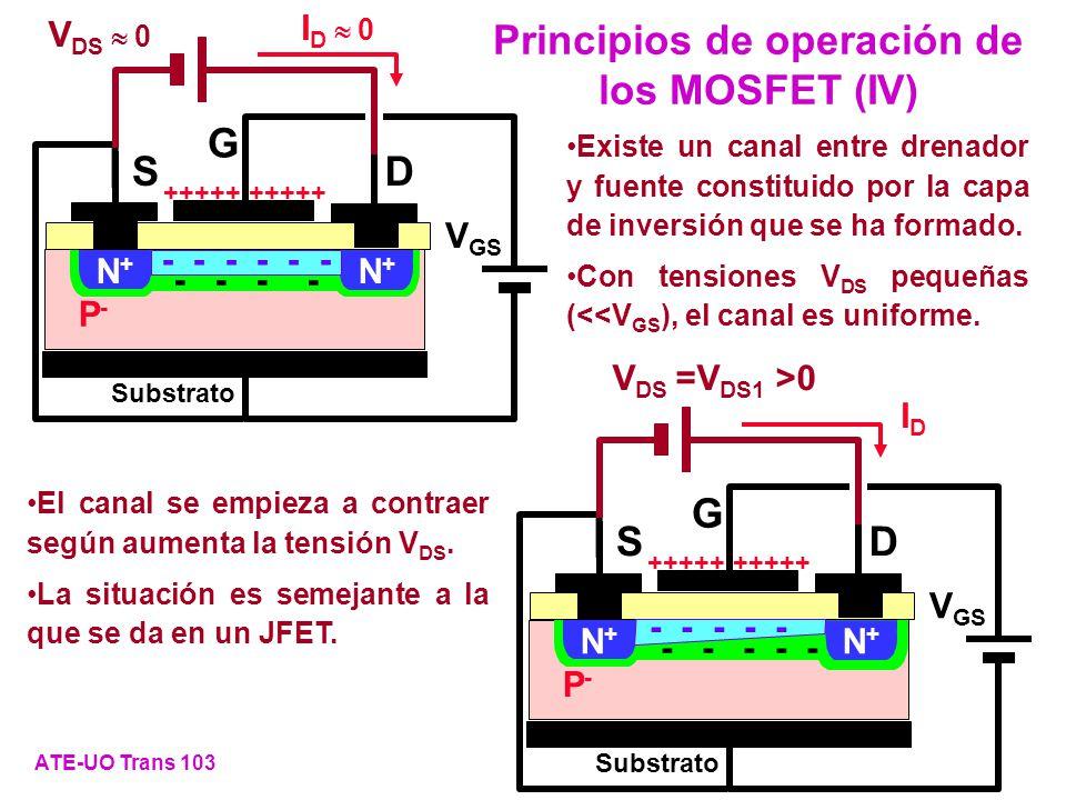Principios de operación de los MOSFET (IV) ATE-UO Trans 103 Existe un canal entre drenador y fuente constituido por la capa de inversión que se ha for