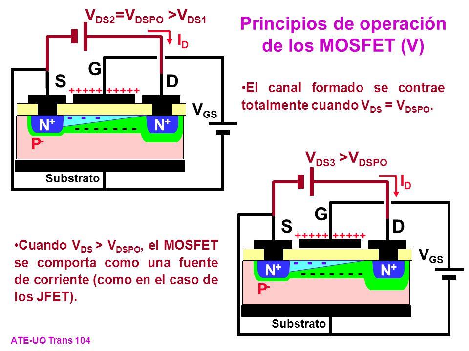 El canal formado se contrae totalmente cuando V DS = V DSPO. Cuando V DS > V DSPO, el MOSFET se comporta como una fuente de corriente (como en el caso