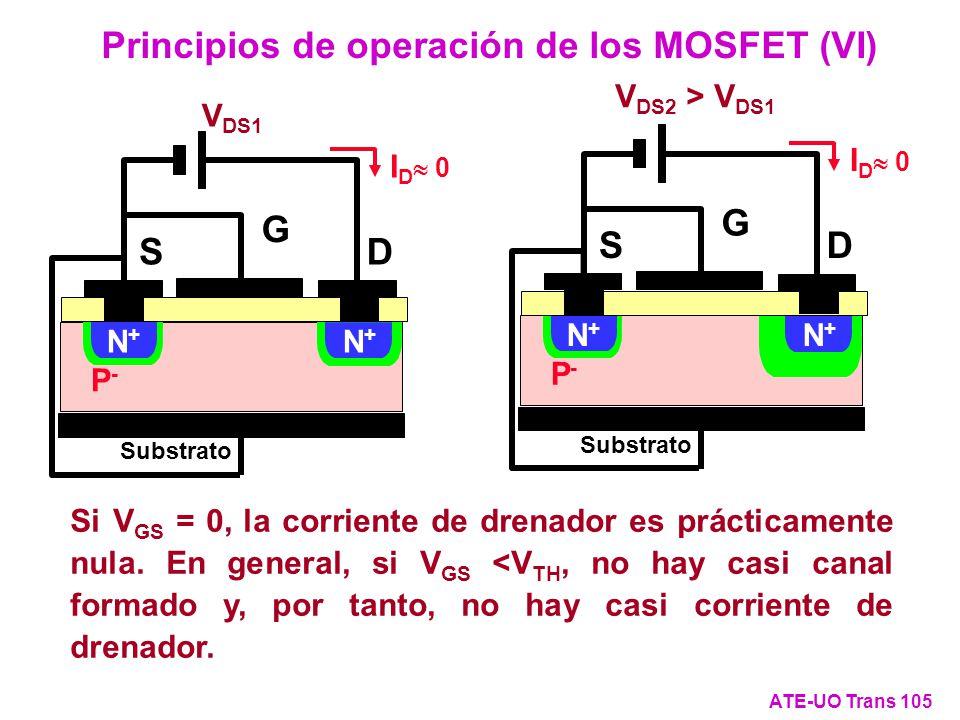 Si V GS = 0, la corriente de drenador es prácticamente nula. En general, si V GS <V TH, no hay casi canal formado y, por tanto, no hay casi corriente