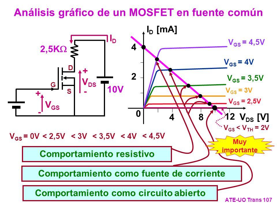 Análisis gráfico de un MOSFET en fuente común ATE-UO Trans 107 V DS [V] I D [mA] 4 2 8 4 12 0 V GS = 2,5V V GS = 3V V GS = 3,5V V GS = 4V V GS = 4,5V