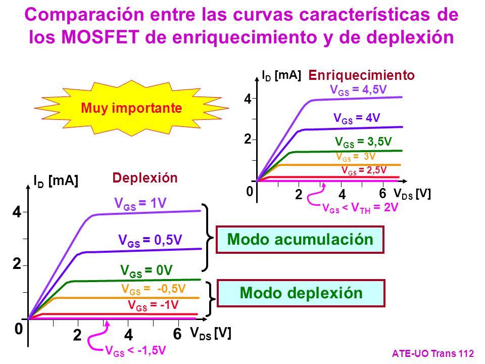 Muy importante Deplexión I D [mA] V DS [V] 4 2 4 2 6 0 V GS < -1,5V V GS = -1V V GS = -0,5V V GS = 0V V GS = 0,5V V GS = 1V Modo acumulación Modo depl