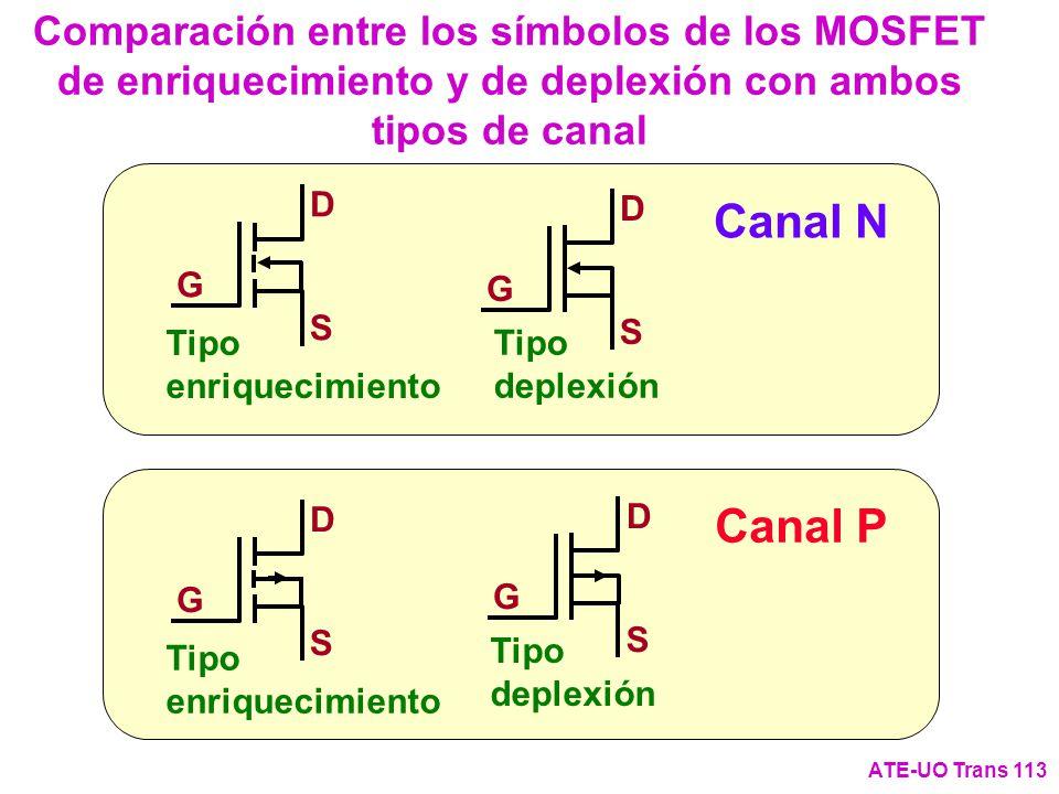 Canal NCanal P Comparación entre los símbolos de los MOSFET de enriquecimiento y de deplexión con ambos tipos de canal ATE-UO Trans 113 G D S Tipo enr