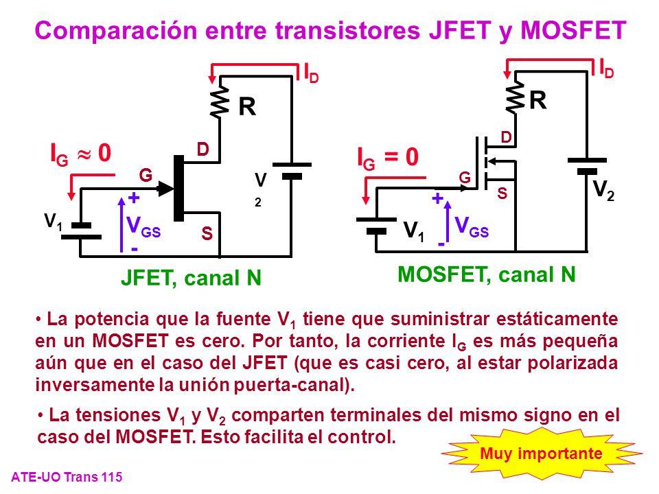 Comparación entre transistores JFET y MOSFET ATE-UO Trans 115 La potencia que la fuente V 1 tiene que suministrar estáticamente en un MOSFET es cero.