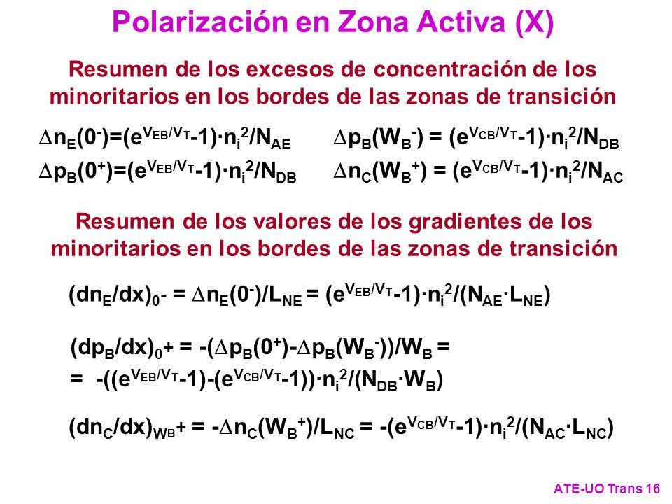 n E (0 - )=(e V EB /V T -1)·n i 2 /N AE p B (0 + )=(e V EB /V T -1)·n i 2 /N DB Polarización en Zona Activa (X) ATE-UO Trans 16 Resumen de los valores