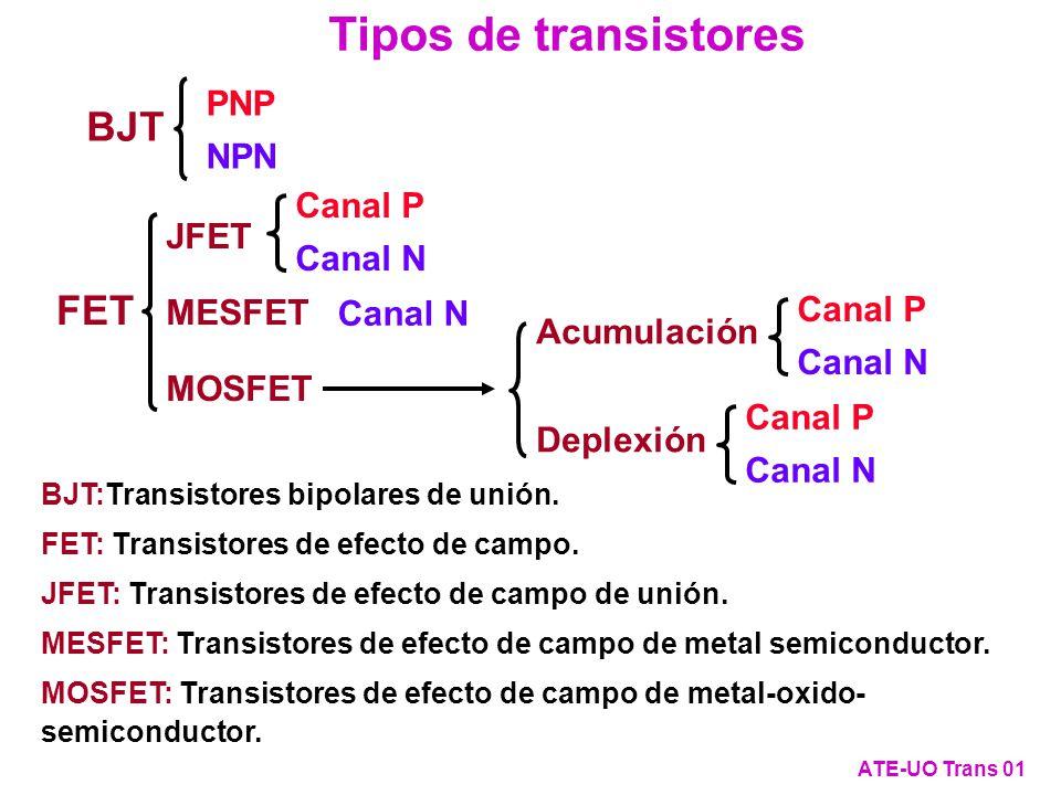 Transistor mal hecho (con base ancha) (III) ATE-UO Trans 32 0 I pE I pB -I pC I nE I nB -I nC IEIE -I C 3 1.5 Densidad de corriente [mA/cm 2 ] I E V EB =0.3 V BC P+P+ P N-N- E B C -I C -I B W B >>L P 0 -I B I E -I B -I B Circuito equivalente con Base ancha.