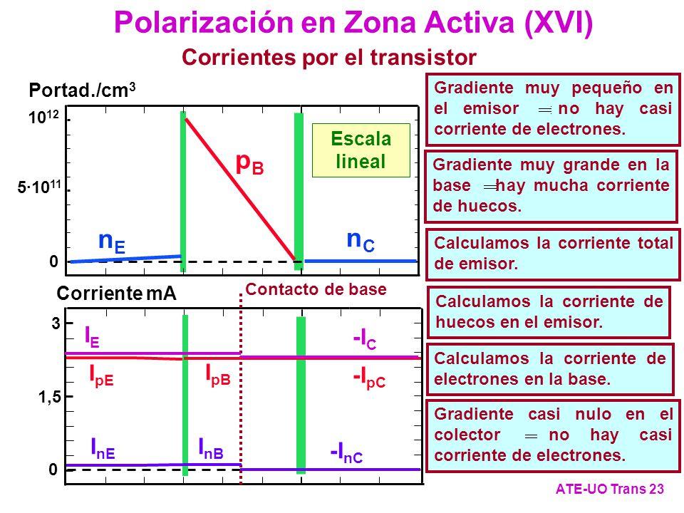 Portad./cm 3 Escala lineal 5·10 11 10 12 0 nEnE nCnC pBpB Polarización en Zona Activa (XVI) ATE-UO Trans 23 Corrientes por el transistor I pE Corrient