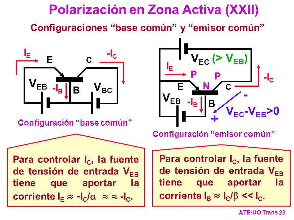 Polarización en Zona Activa (XXII) ATE-UO Trans 29 Configuraciones base común y emisor común (> V EB ) C E B V BC IEIE -I C -I B V EB Configuración ba